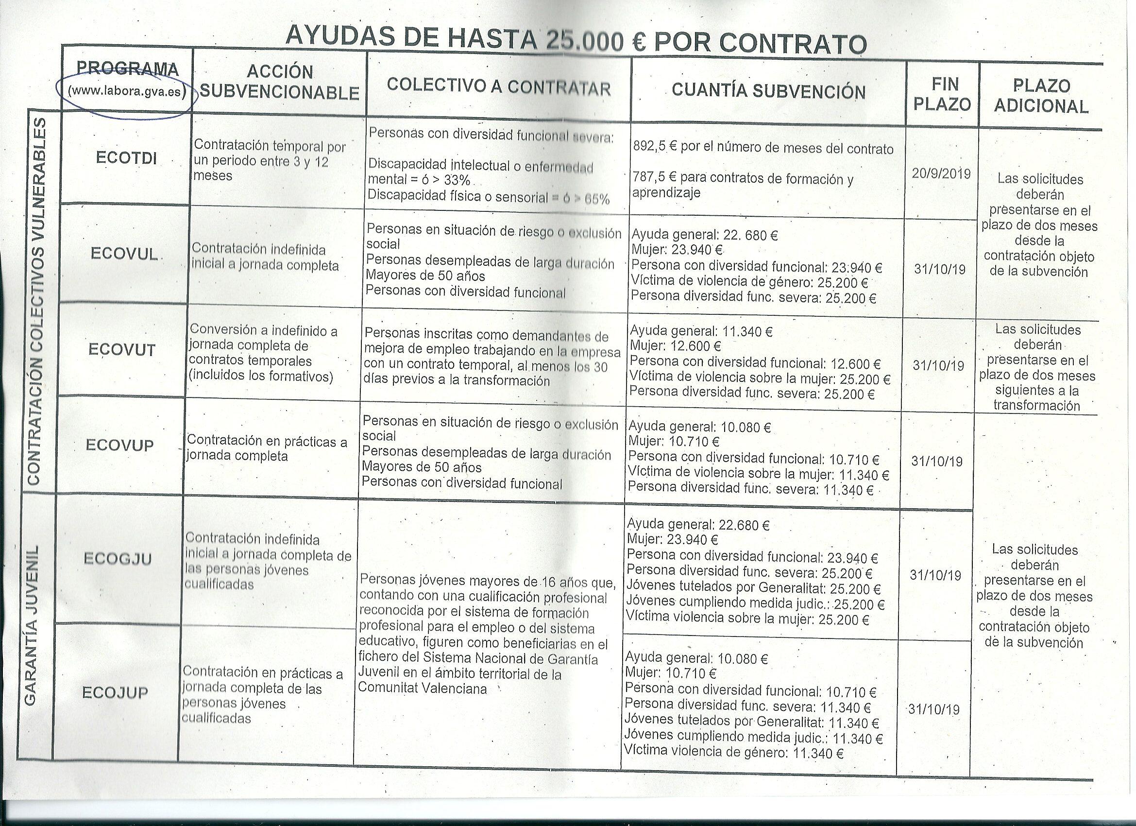 AYUDAS LABORA SERVEF e1568285310281 - Labora Servef